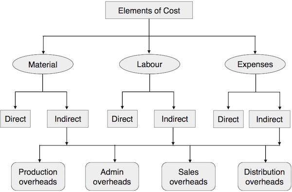 Cost Accounting - Elements of Cost