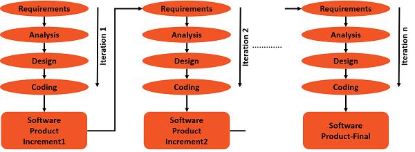 sdlc - iterative incremental model
