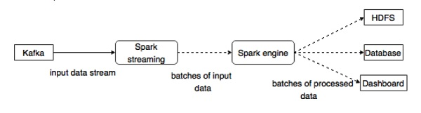 Integration with Spark