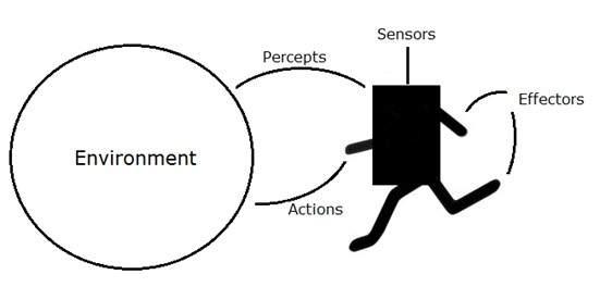 ai - agents  u0026 environments