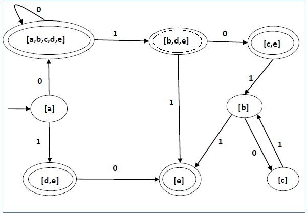 State Diagram of DFA