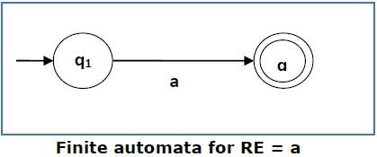 Finite Automata for RE