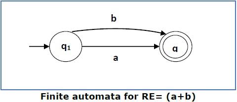 Finite Automata for RE2