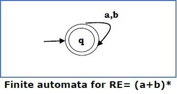 Finite Automata for RE3