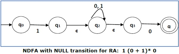 NDFA with Null Transition for RA