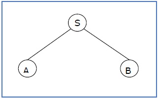Sentential Form and Partial Derivation Tree