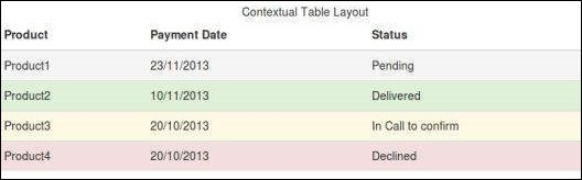 Bootstrap tables for Table th bootstrap