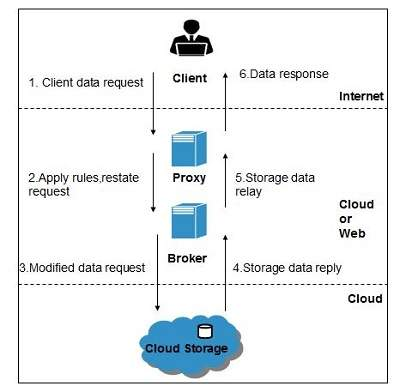 Cloud Computing Brokered Cloud Storage Access