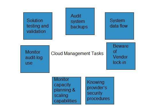 Cloud Management Tasks