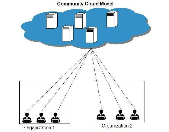 Community Cloud Model
