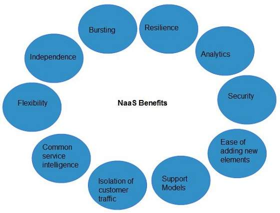 Cloud Computing NaaS Benefits