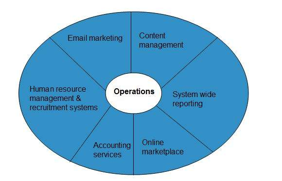 Cloud Computing Operations