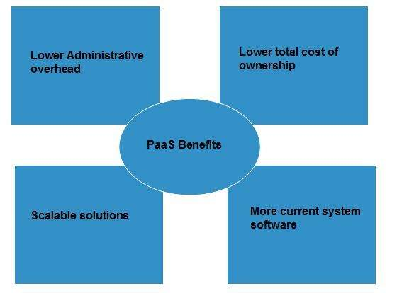 Cloud Computing PaaS Benefits