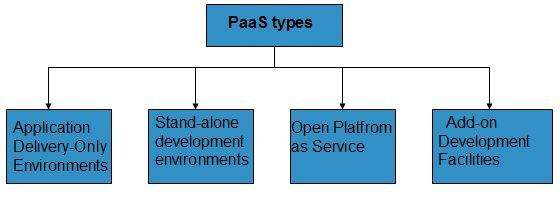 Cloud Computing PaaS Types