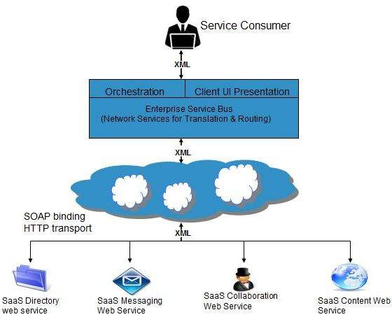 Cloud Computing SOA Implementation of SaaS
