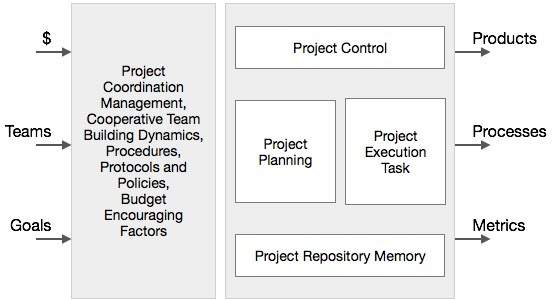 Collaborative Management Project Management Architecture