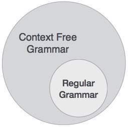 Context free grammar programming language