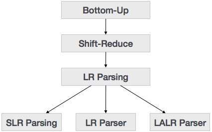 Compiler Design  BottomUp Parser  Tutorialspoint