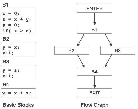 control flow graph examples pdf