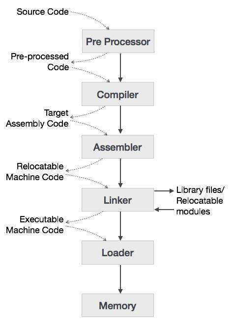 Compiler design overview Compiler for c language