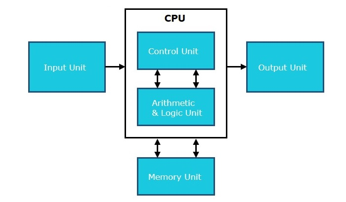 Cpu Memory Unit Memory or Storage Unit