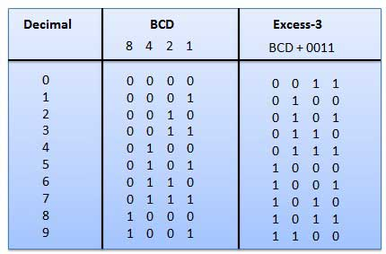 BCD to Excess-3 code