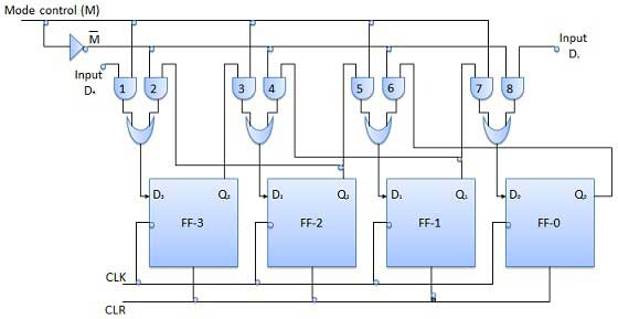 Block Diagram of Bidirectional Shift Register