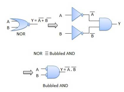 De Morgan Theorem 2 Diagram