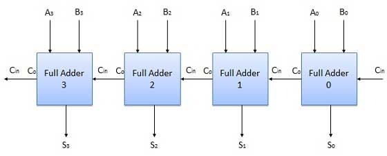 Block Diagram of Four bit Adder