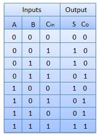 Full Adder Truth Table