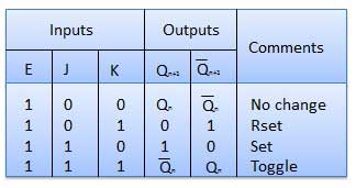 Truth Table of J-K Flip Flop