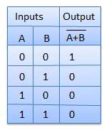 NOR Truth Table