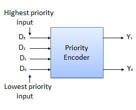 Block Diagram of Priority Encoder
