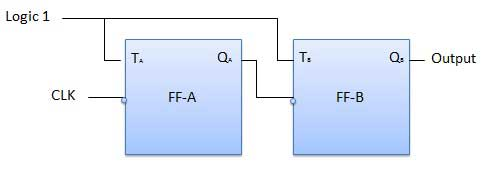 Logic Diagram of Asynchronous or ripple counters