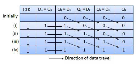 Truth Table of SISO Register