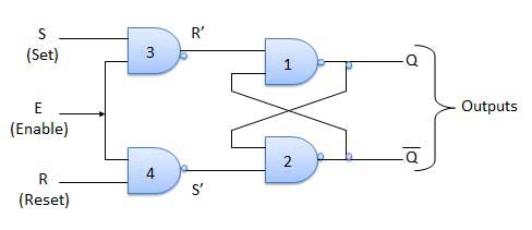 Circuit Diagram of SR Flip Flop