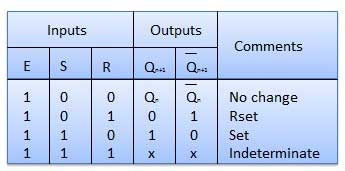 Truth Table of SR Flip Flop