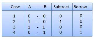 Substraction Table