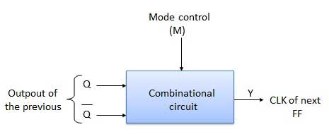 Block Diagram of Up/Down counters