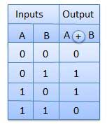 XOR Truth Table