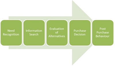 decision making process and buyer behaviour The buying decision process is the decision-making process used by consumers regarding market transactions before, during, and after the purchase of a good or service.