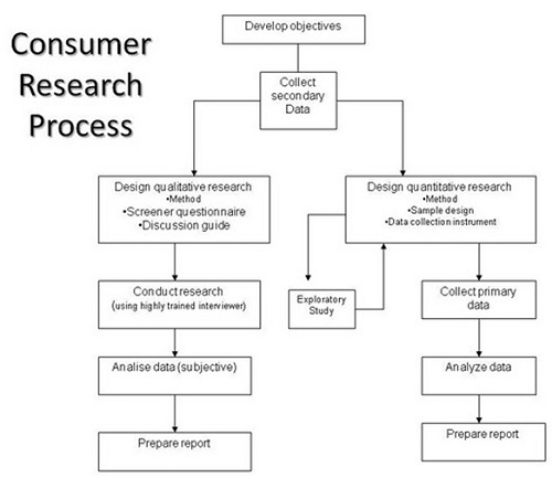 Consumer Behavior Research Process