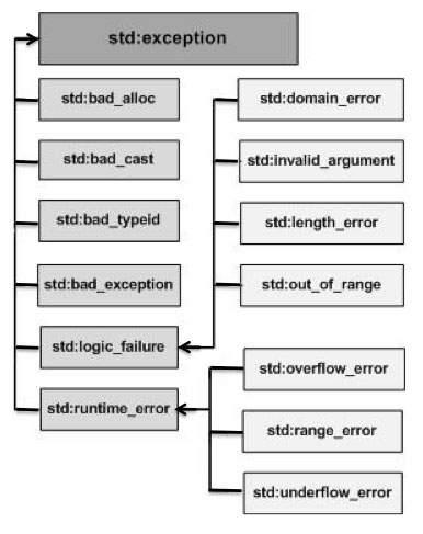 C++ Exceptions Hierarchy