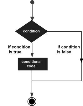 Decision Making and Branching in c