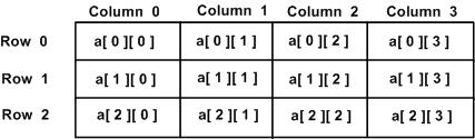 Multi-dimensional arrays in c