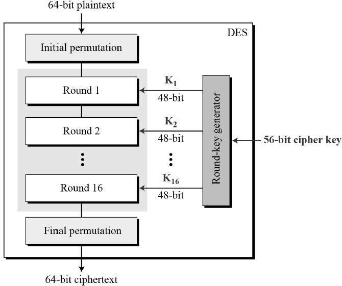 enhanced data encryption algorithm for next Internet of things (iot) refers to the next phase of information revolution whose  context  data encryption standard (des), peak signal to noise ratio   enhanced data concealing technique to secure medical image in.
