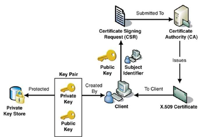 enrollment system algorithm Active directory domain controllers and certificate auto-enrollment  certificate enrollment for local system  active directory domain controllers and.