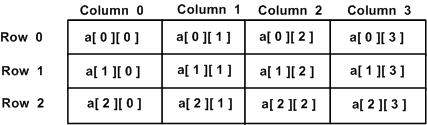 Two Dimensional Arrays in C#