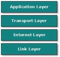 Internet Model