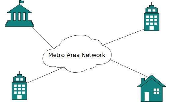 Metropolitan Area Network  image  metropolitan areaMetropolitan Area Network